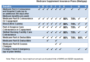 Compare Virginia Medicare Supplement Insurance Plans